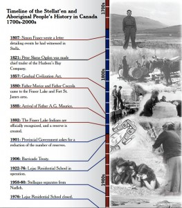 History Timeline of the Stellaten First Nation